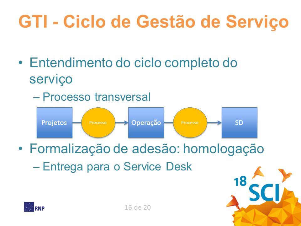 GTI - Ciclo de Gestão de Serviço