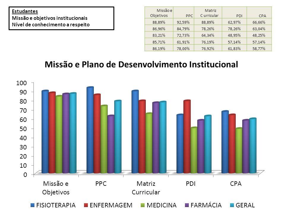 Missão e objetivos institucionais Nível de conhecimento a respeito