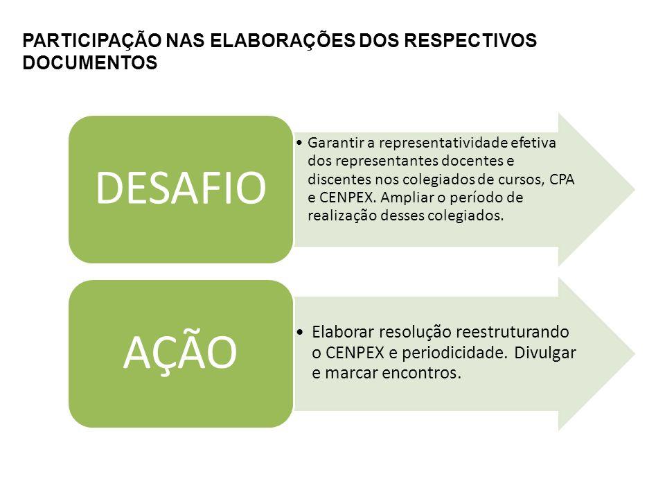 PARTICIPAÇÃO NAS ELABORAÇÕES DOS RESPECTIVOS DOCUMENTOS