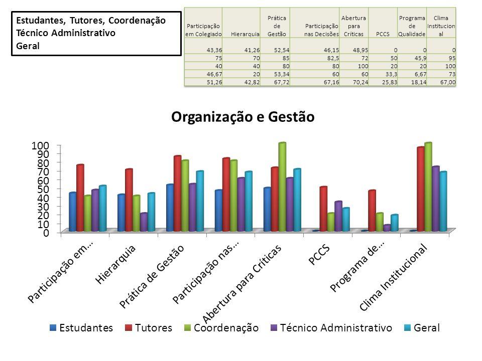 Estudantes, Tutores, Coordenação Técnico Administrativo Geral