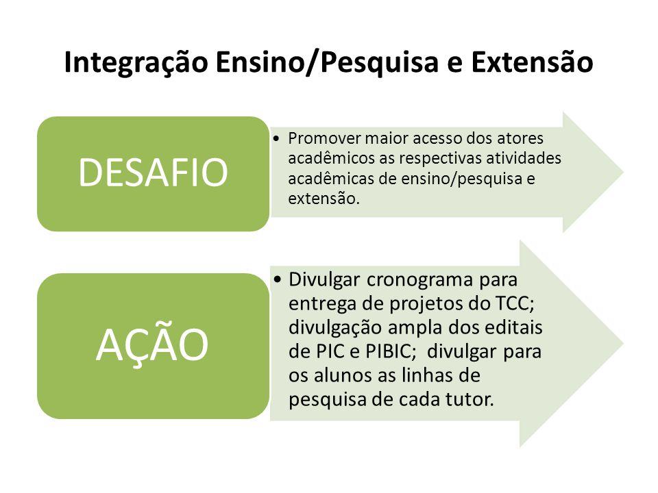 Integração Ensino/Pesquisa e Extensão