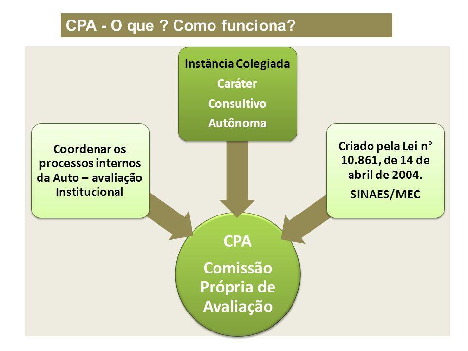 CPA - O que Como funciona
