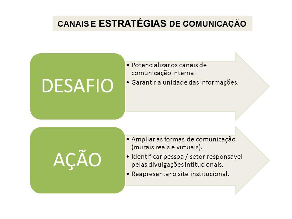 CANAIS E ESTRATÉGIAS DE COMUNICAÇÃO