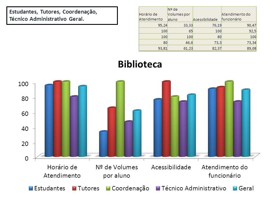 Estudantes, Tutores, Coordenação, Técnico Administrativo Geral.