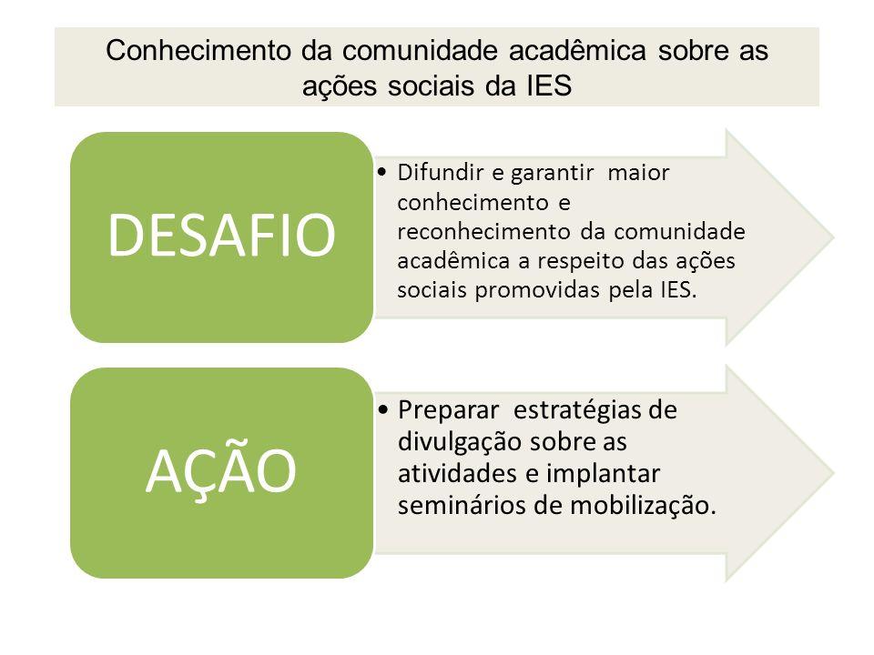 Conhecimento da comunidade acadêmica sobre as ações sociais da IES