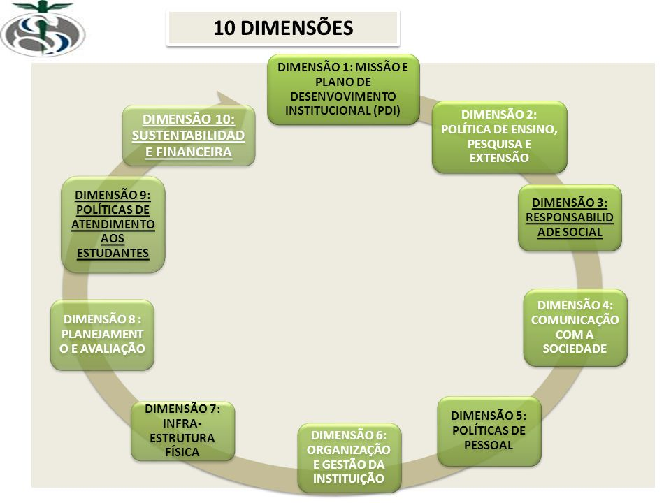 10 DIMENSÕES DIMENSÃO 10: SUSTENTABILIDADE FINANCEIRA