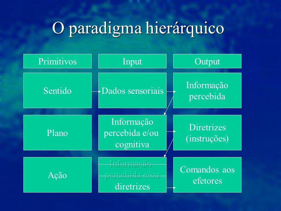 O paradigma hierárquico