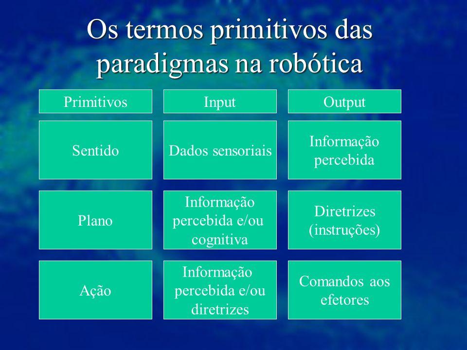 Os termos primitivos das paradigmas na robótica