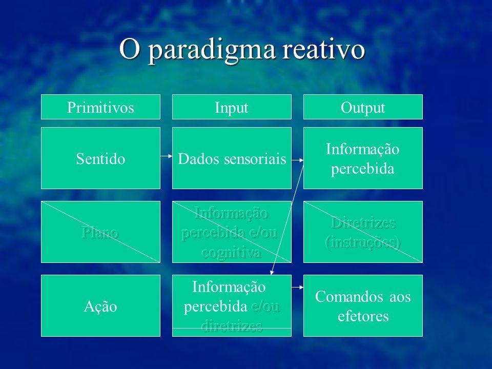 O paradigma reativo Primitivos Input Output Sentido Dados sensoriais