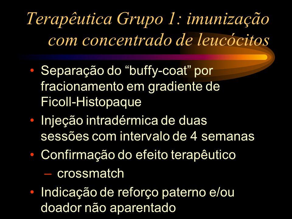 Terapêutica Grupo 1: imunização com concentrado de leucócitos