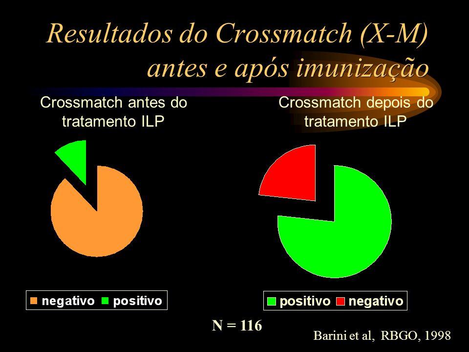Resultados do Crossmatch (X-M) antes e após imunização