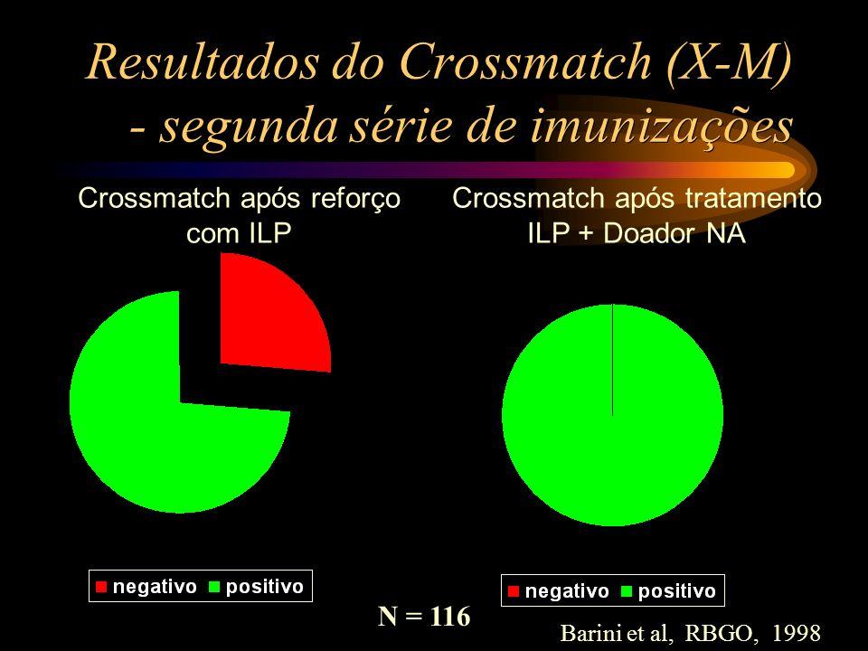 Resultados do Crossmatch (X-M) - segunda série de imunizações