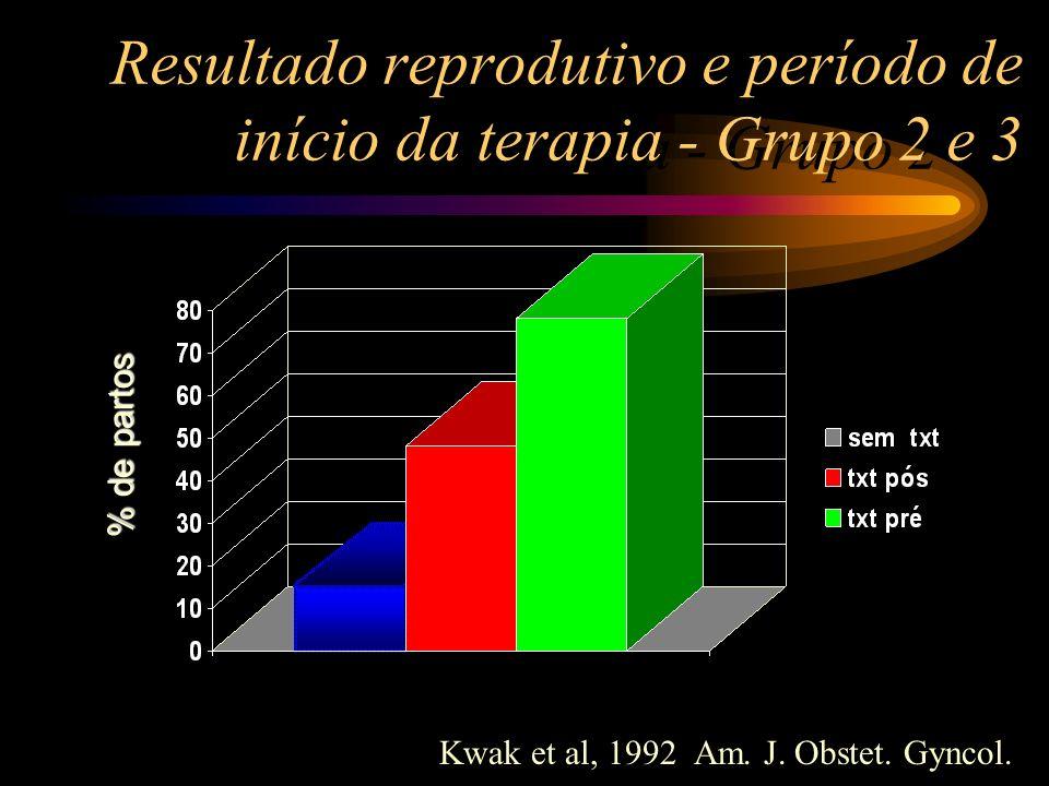 Resultado reprodutivo e período de início da terapia - Grupo 2 e 3