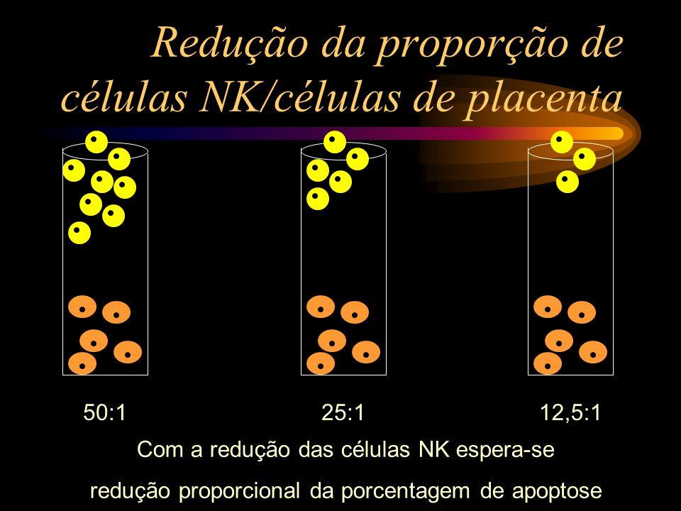 Redução da proporção de células NK/células de placenta