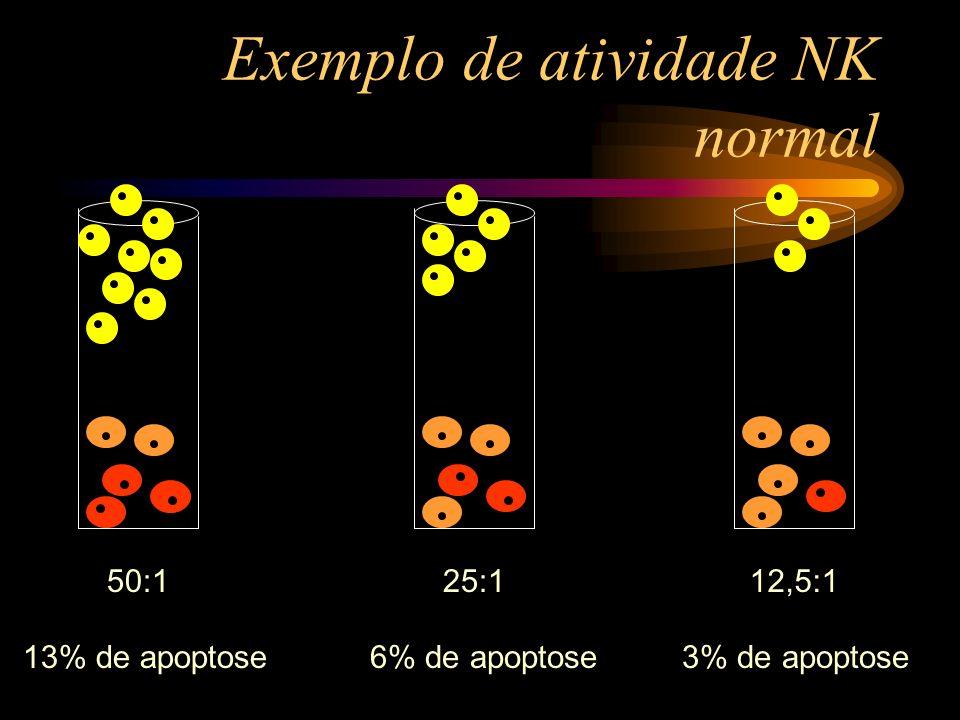 Exemplo de atividade NK normal
