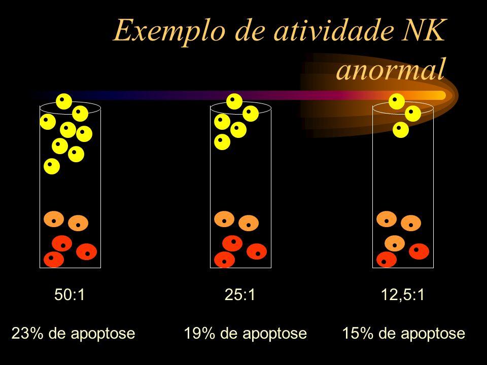 Exemplo de atividade NK anormal