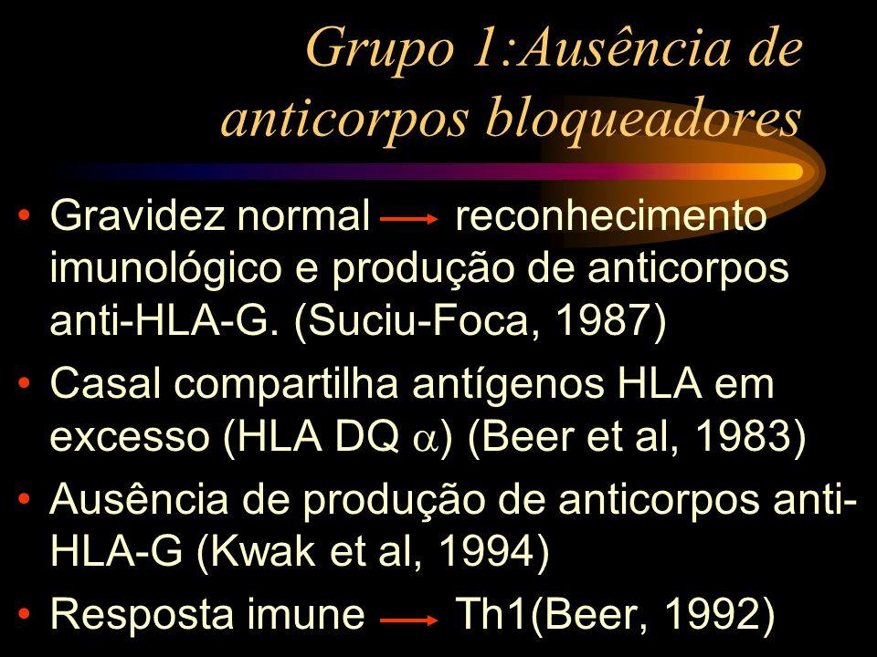 Grupo 1:Ausência de anticorpos bloqueadores