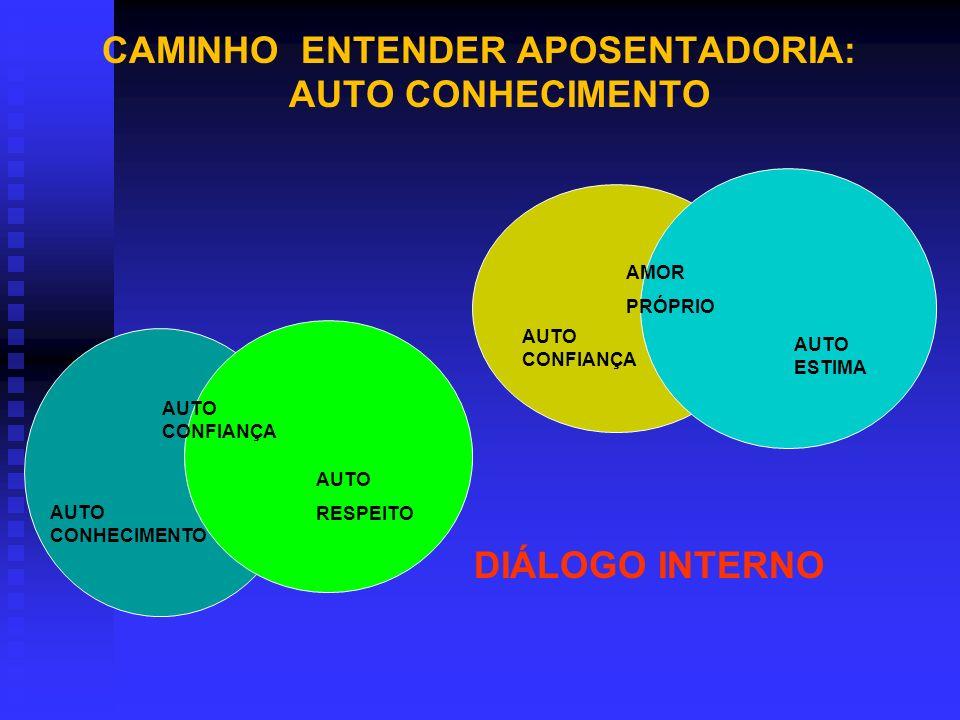 CAMINHO ENTENDER APOSENTADORIA: AUTO CONHECIMENTO