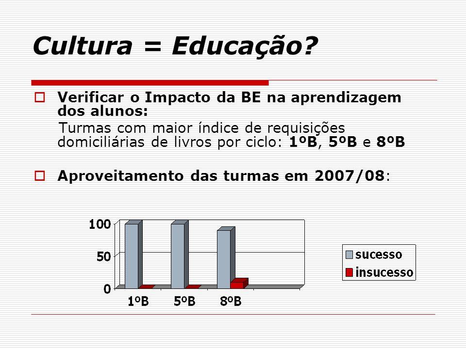 Cultura = Educação Verificar o Impacto da BE na aprendizagem dos alunos: