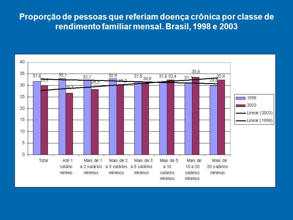 Proporção de pessoas que referiam doença crônica por classe de rendimento familiar mensal.