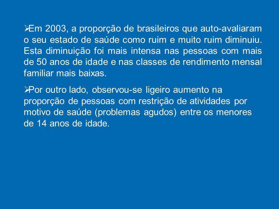 Em 2003, a proporção de brasileiros que auto-avaliaram o seu estado de saúde como ruim e muito ruim diminuiu. Esta diminuição foi mais intensa nas pessoas com mais de 50 anos de idade e nas classes de rendimento mensal familiar mais baixas.
