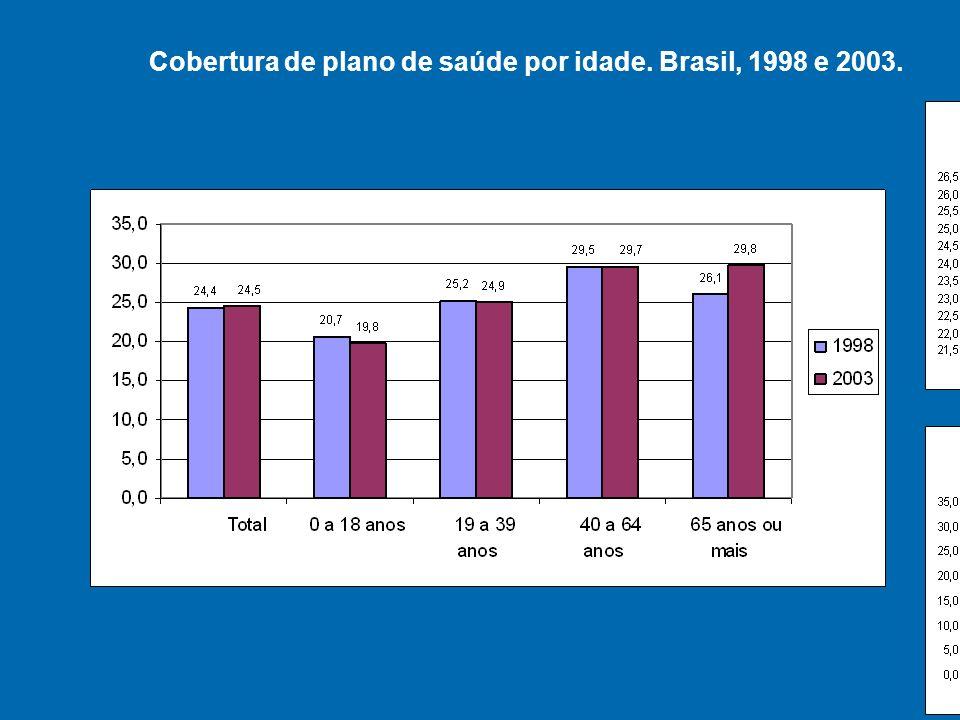 Cobertura de plano de saúde por idade. Brasil, 1998 e 2003.