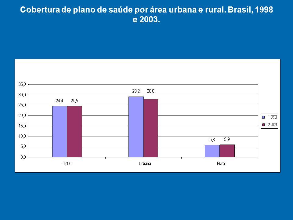 Cobertura de plano de saúde por área urbana e rural