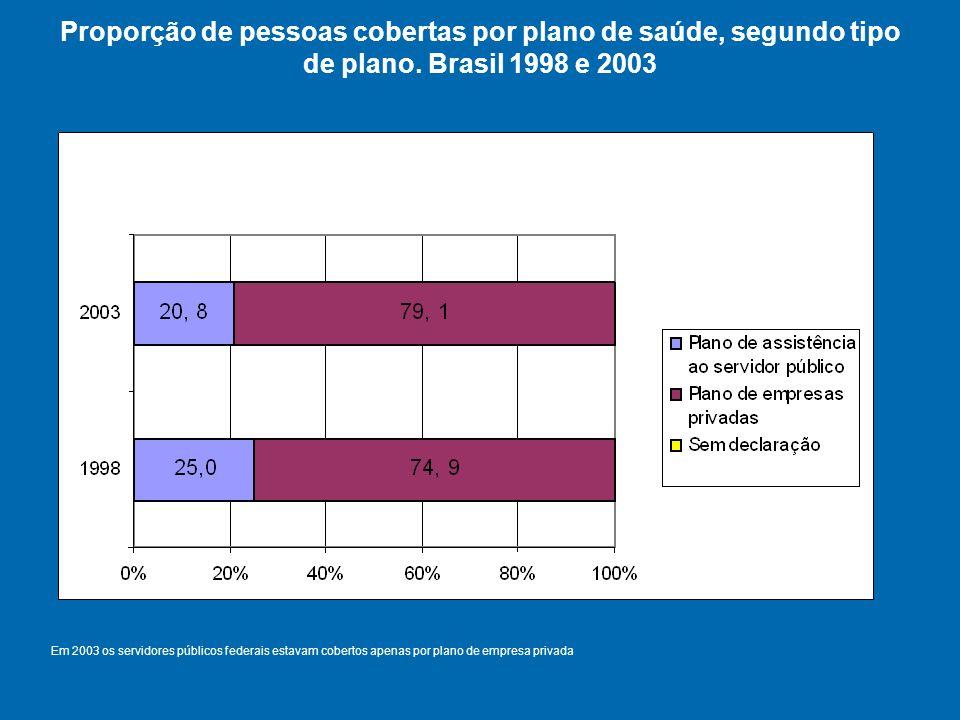 Proporção de pessoas cobertas por plano de saúde, segundo tipo de plano. Brasil 1998 e 2003