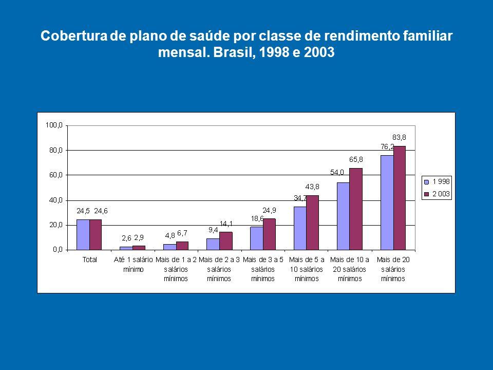 Cobertura de plano de saúde por classe de rendimento familiar mensal
