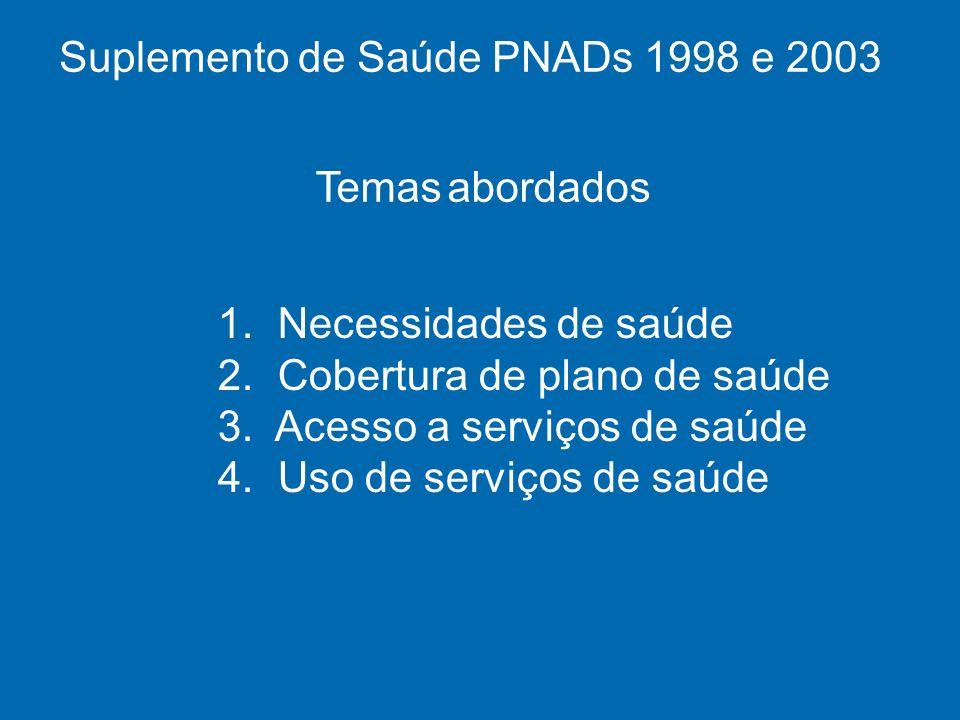Suplemento de Saúde PNADs 1998 e 2003