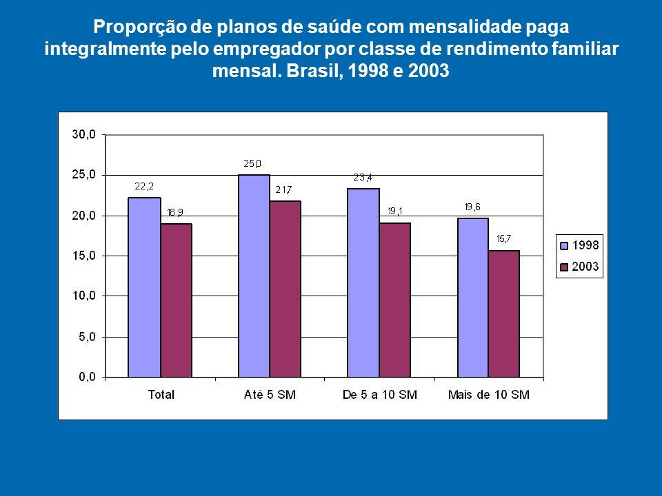 Proporção de planos de saúde com mensalidade paga integralmente pelo empregador por classe de rendimento familiar mensal.