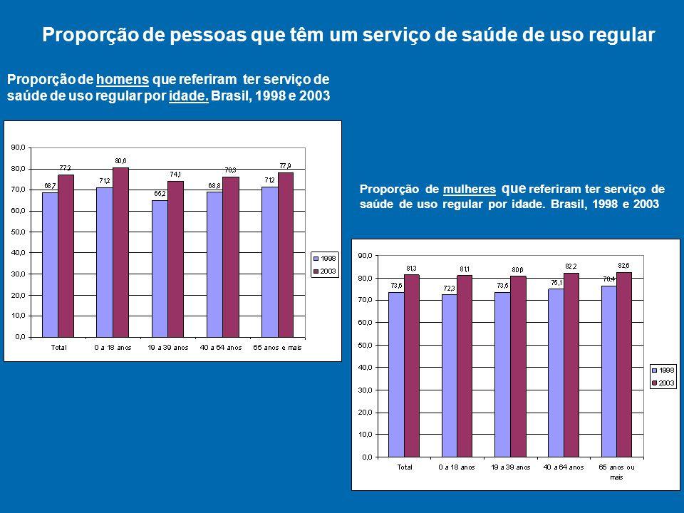 Proporção de pessoas que têm um serviço de saúde de uso regular