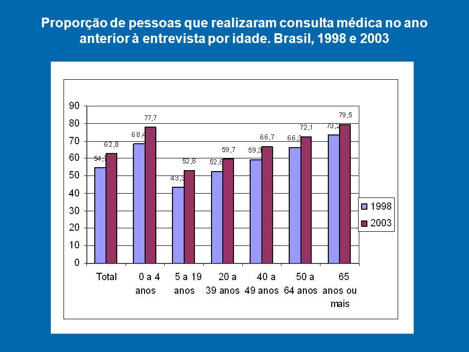 Proporção de pessoas que realizaram consulta médica no ano anterior à entrevista por idade.