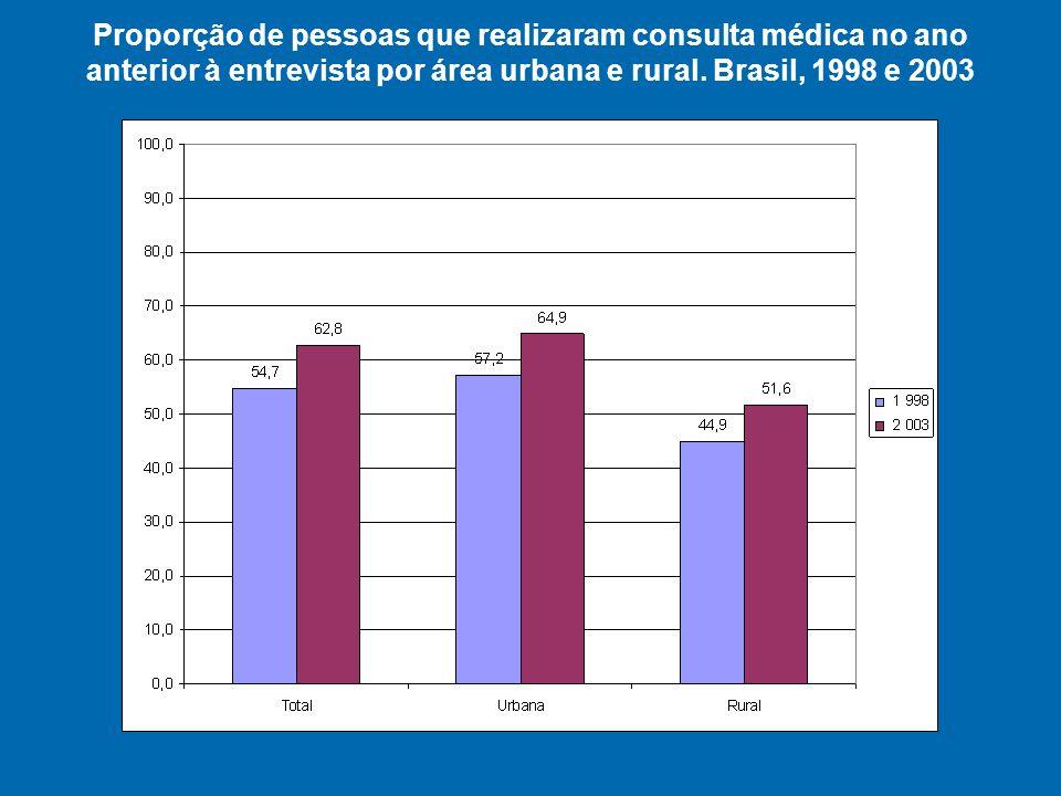 Proporção de pessoas que realizaram consulta médica no ano anterior à entrevista por área urbana e rural.