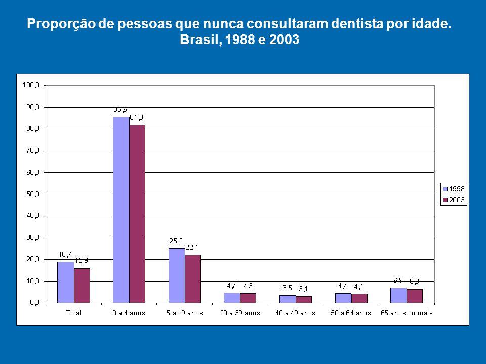 Proporção de pessoas que nunca consultaram dentista por idade
