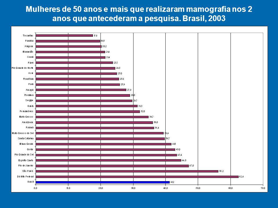 Mulheres de 50 anos e mais que realizaram mamografia nos 2 anos que antecederam a pesquisa.
