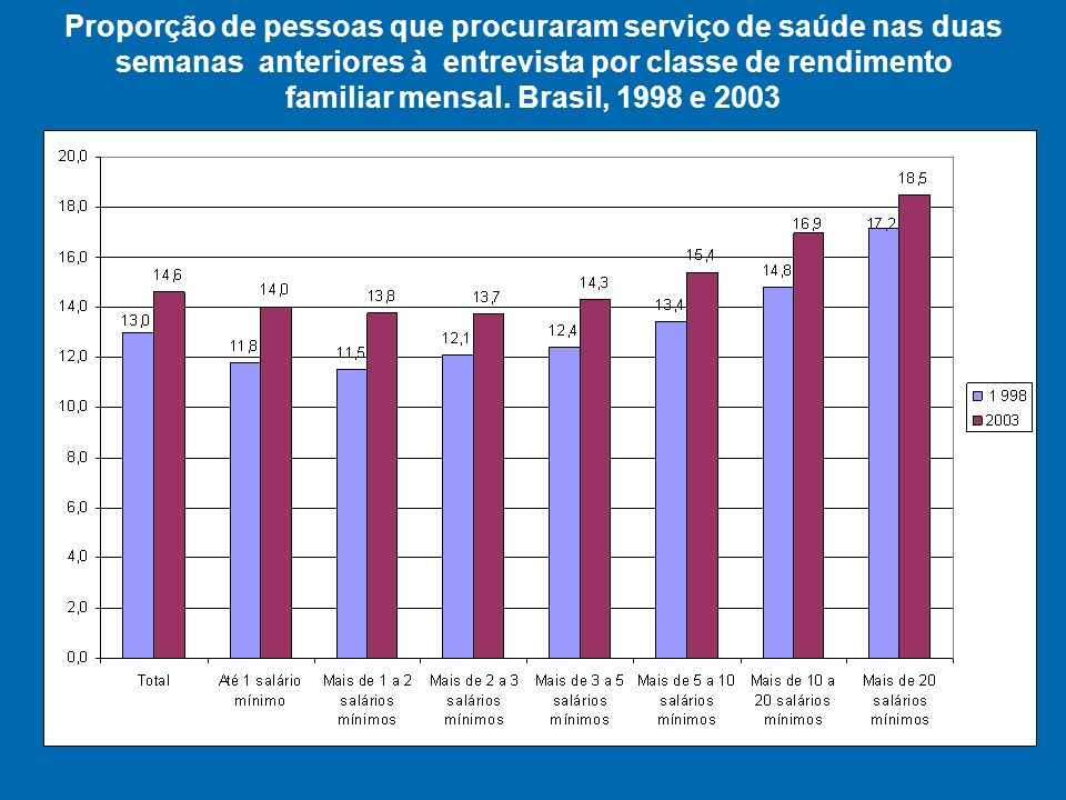 Proporção de pessoas que procuraram serviço de saúde nas duas semanas anteriores à entrevista por classe de rendimento familiar mensal.
