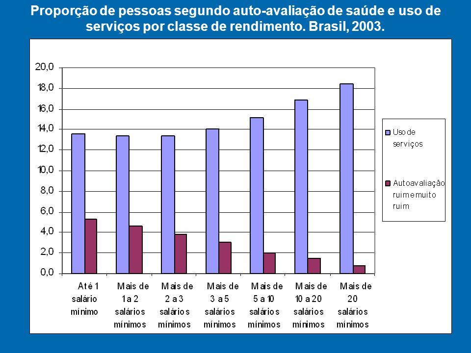 Proporção de pessoas segundo auto-avaliação de saúde e uso de serviços por classe de rendimento.