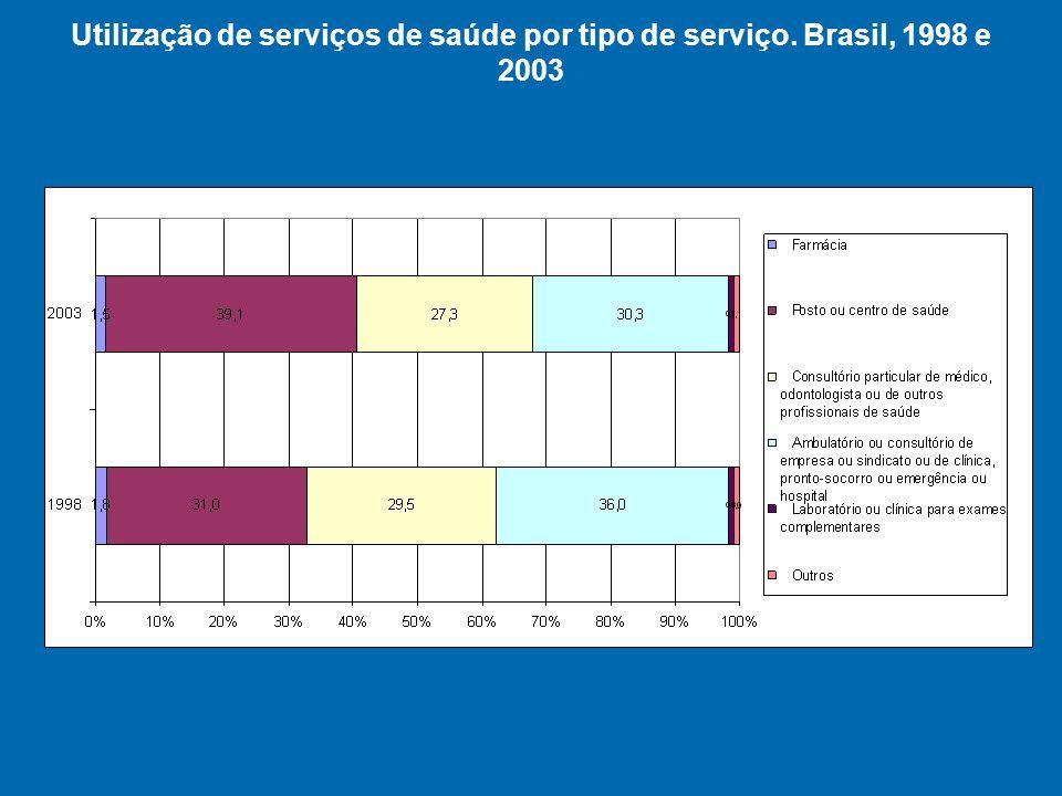 Utilização de serviços de saúde por tipo de serviço