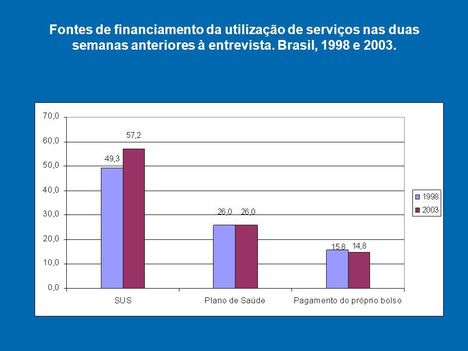 Fontes de financiamento da utilização de serviços nas duas semanas anteriores à entrevista.