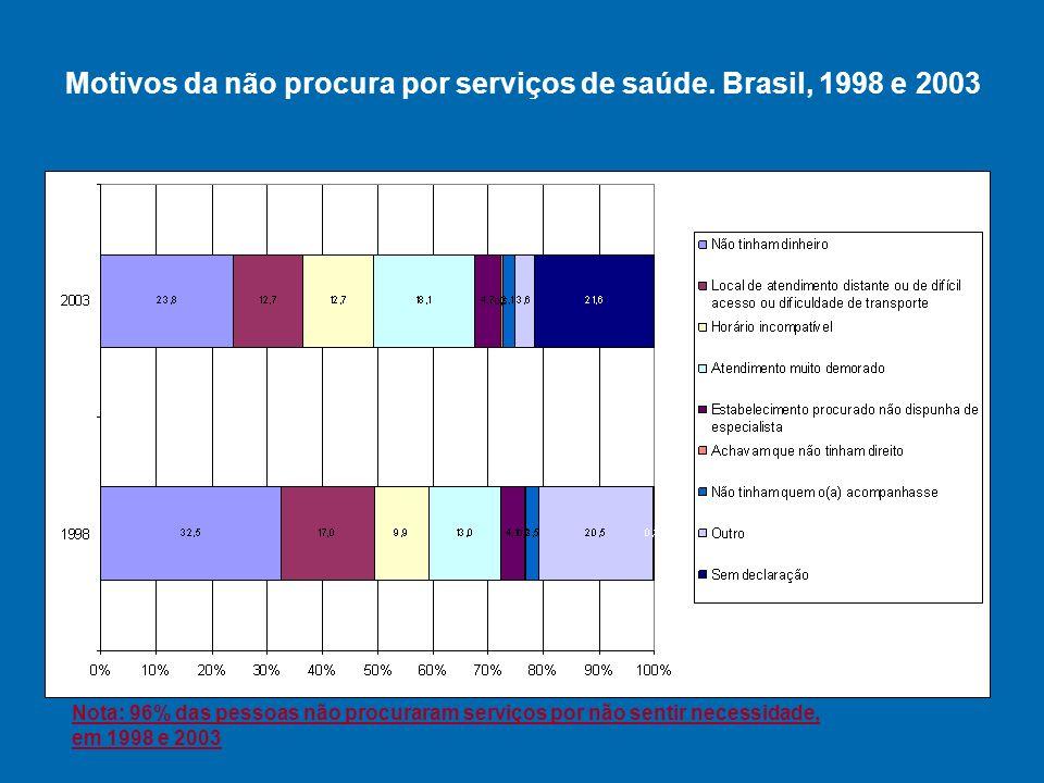 Motivos da não procura por serviços de saúde. Brasil, 1998 e 2003