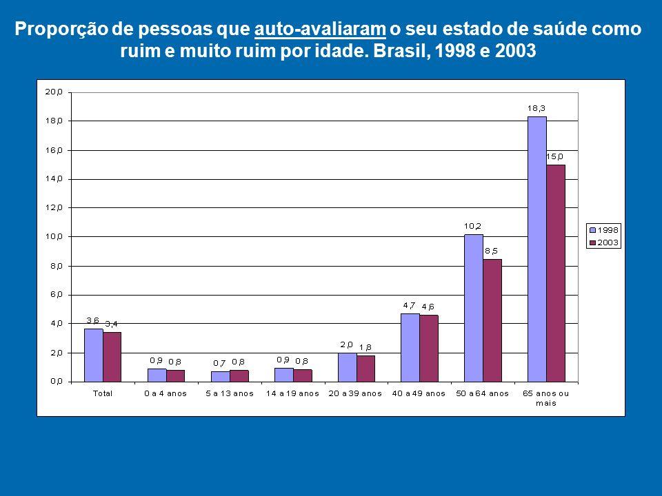 Proporção de pessoas que auto-avaliaram o seu estado de saúde como ruim e muito ruim por idade.