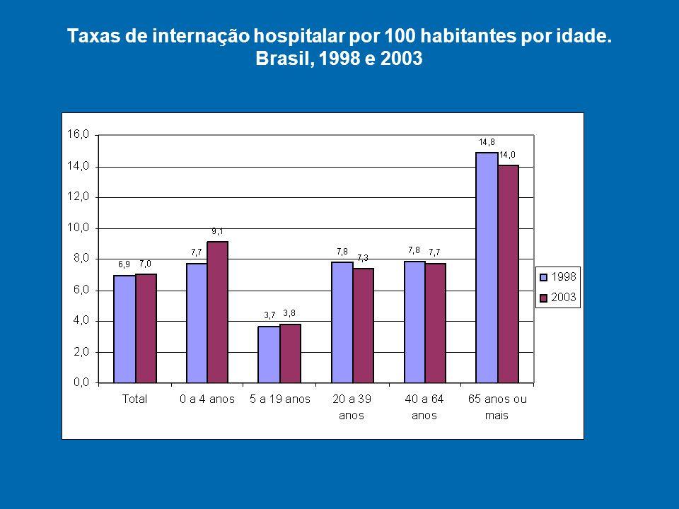 Taxas de internação hospitalar por 100 habitantes por idade