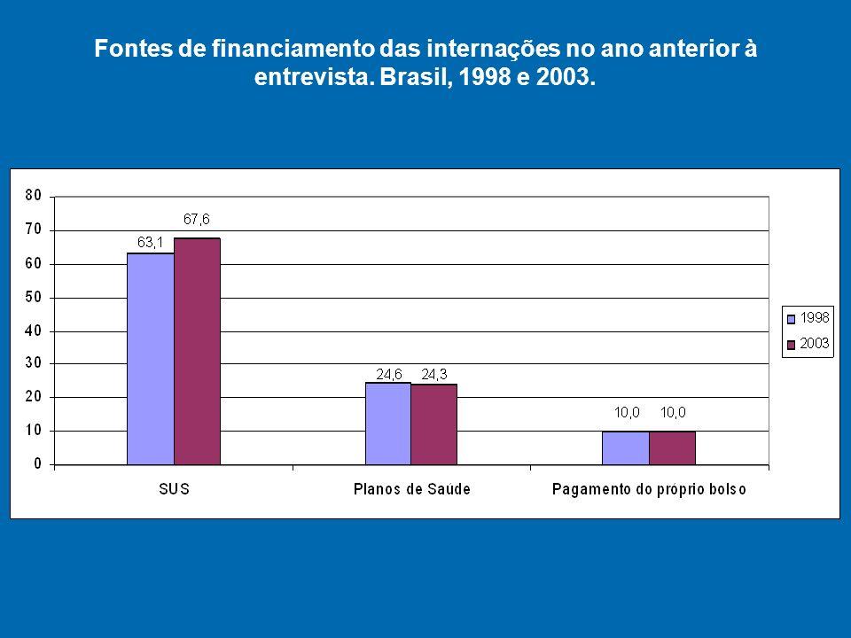 Fontes de financiamento das internações no ano anterior à entrevista
