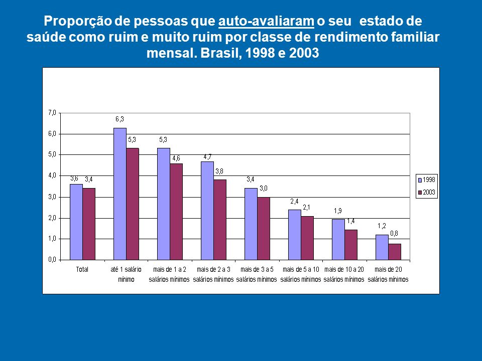 Proporção de pessoas que auto-avaliaram o seu estado de saúde como ruim e muito ruim por classe de rendimento familiar mensal.