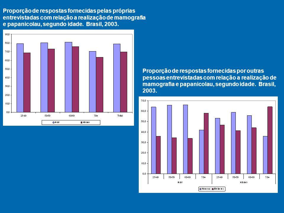 Proporção de respostas fornecidas pelas próprias entrevistadas com relação a realização de mamografia e papanicolau, segundo idade. Brasil, 2003.