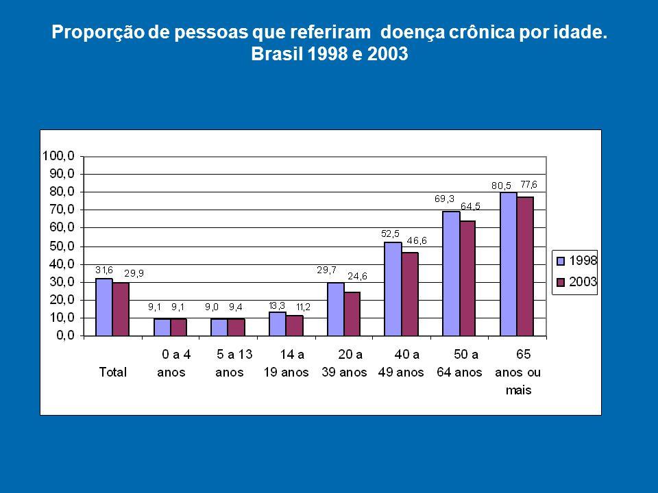 Proporção de pessoas que referiram doença crônica por idade