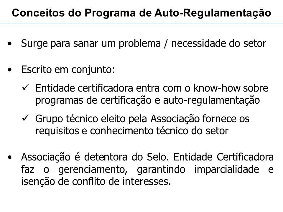 Conceitos do Programa de Auto-Regulamentação