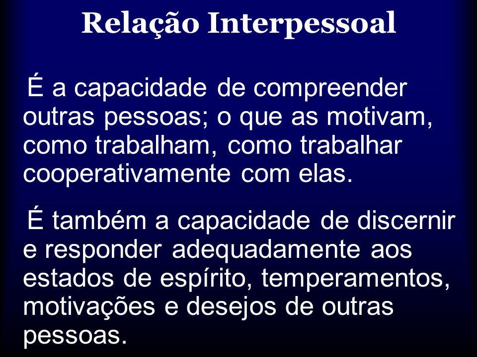 Relação Interpessoal É a capacidade de compreender outras pessoas; o que as motivam, como trabalham, como trabalhar cooperativamente com elas.