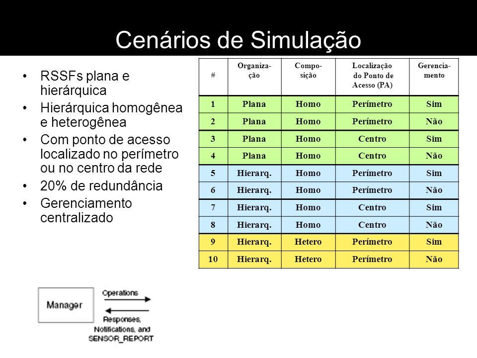 Cenários de Simulação RSSFs plana e hierárquica